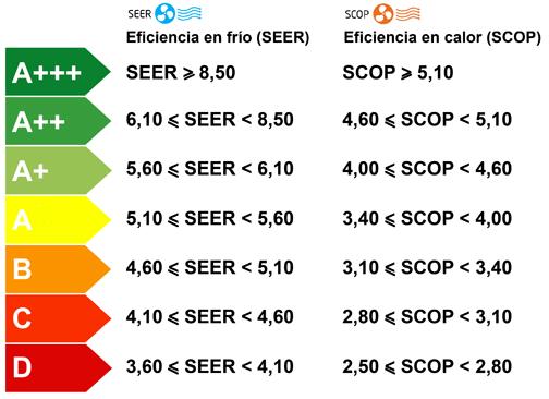 Criterio clasificación etiquetas energeticas